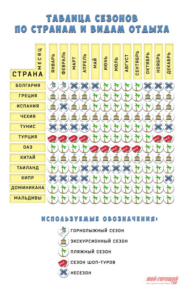 таблица сезонов горящих туров